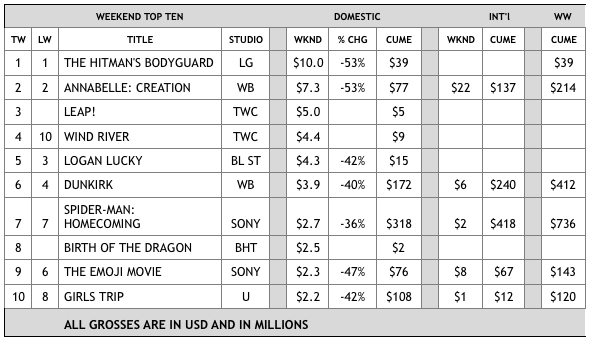 US box office weekend 29 August 2017