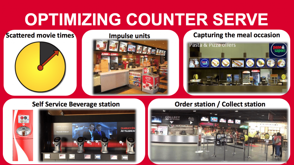Coca-Cola CineEurope presentation Optimising Counter Serve. (slide: Coca-Cola Company)