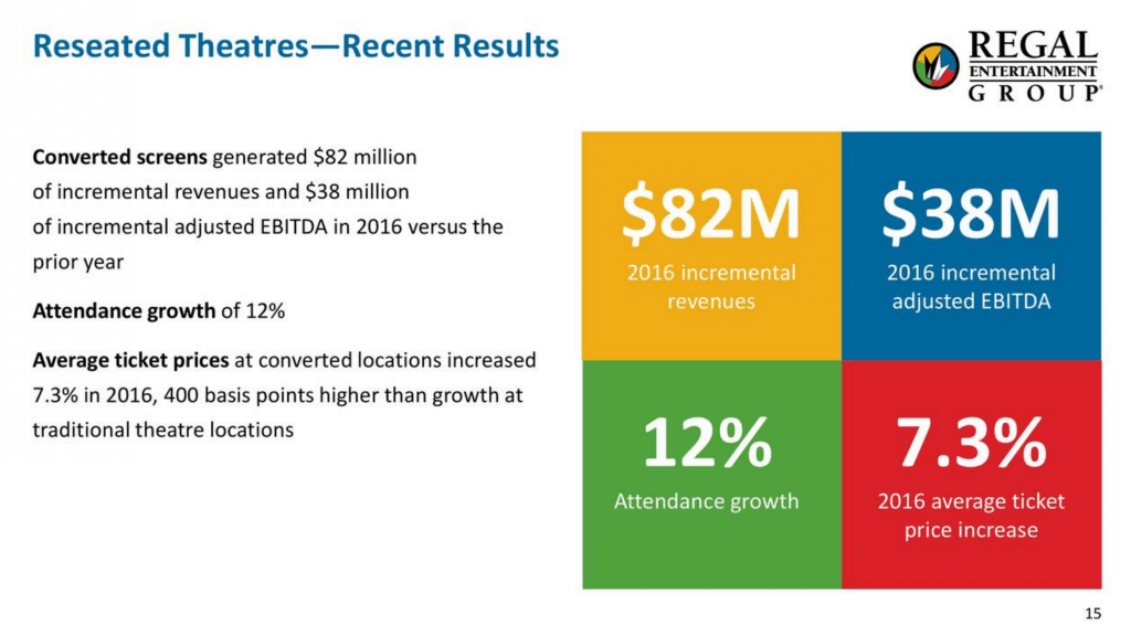 REgal re-seating statistics Q2 2017. (slide: Regal Entertainment Group)