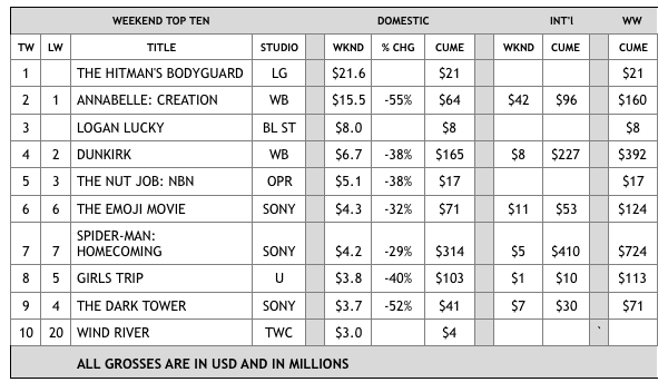 US box-office statistics 22 August 2017