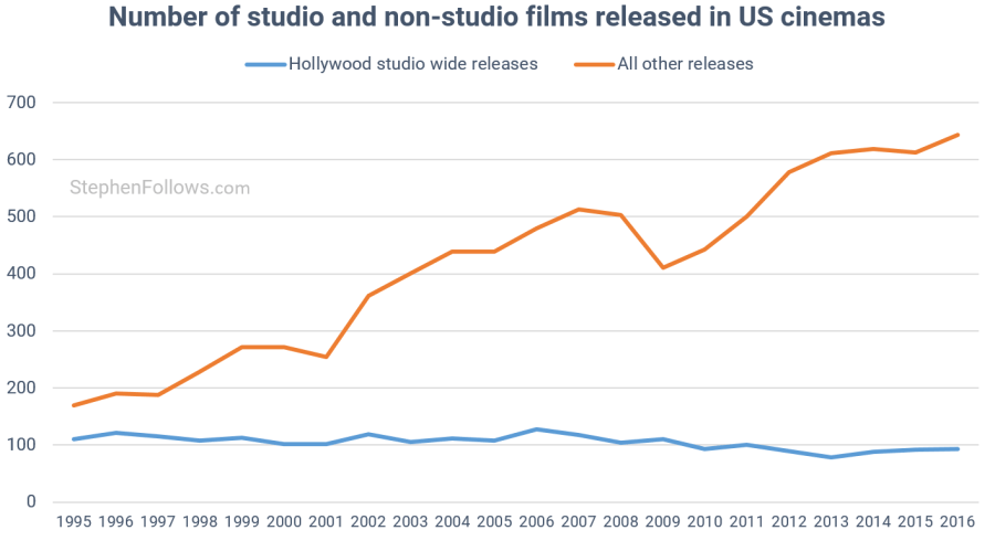 Studio and non-studio cinema releases in US (graph: Stephen Follows)