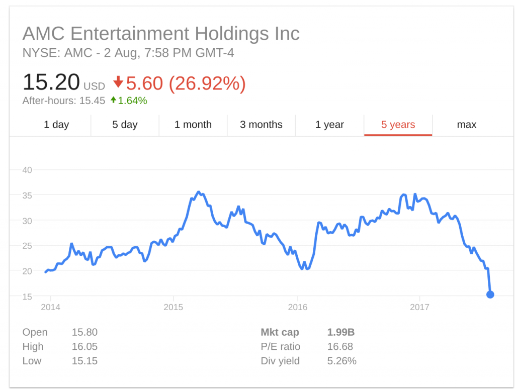 AMC Entertainment 5yr share price. (source: Google Finance)