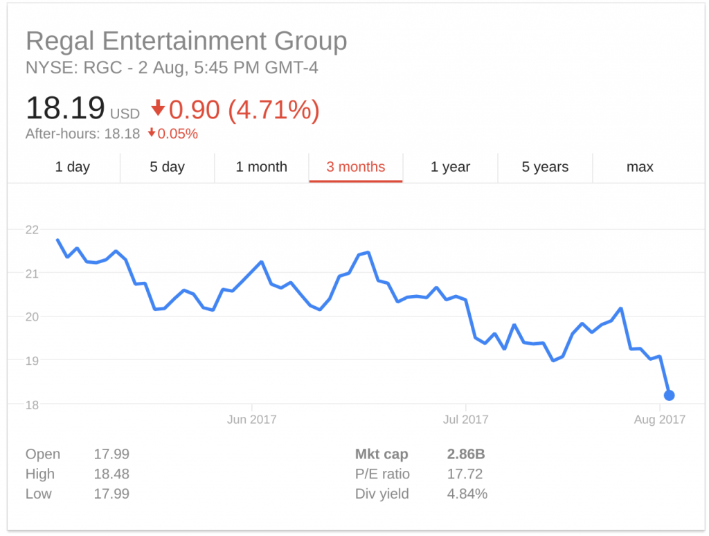 Regal's three-month share price. (source: Google Finance)