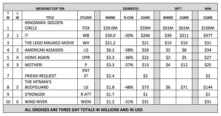Box Office Grid - September 22-24, 2017