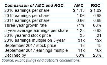Regal v AMC (table: Noam Ganel, Seeking Alpha)