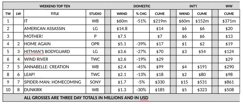 US box office weekend 17 September 2017