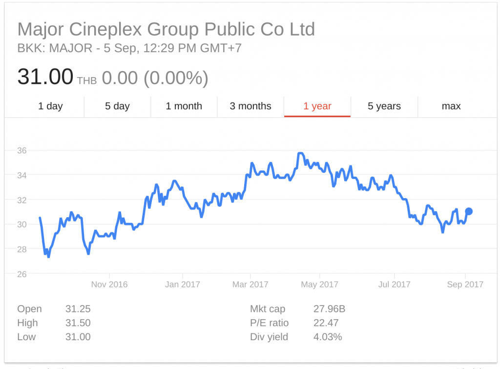 Major Cineplex 1YR share price 2016-2017. (souce: Google Finance)