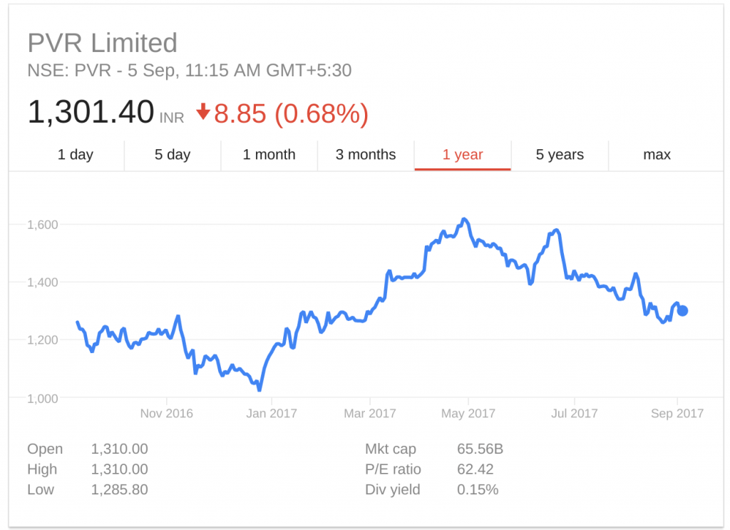 PVR 1YR share price 2016-2017. (souce: Google Finance)