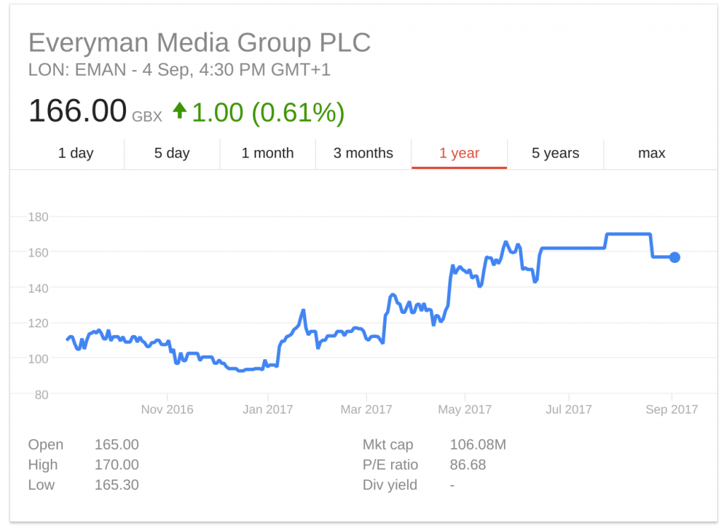 Everyman shares 1Y 2016-2017. (source: Google Finance)
