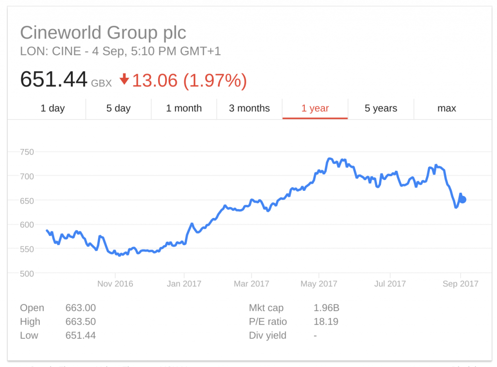 Cineworld shares 1Y 2016-2017. (source: Google Finance)