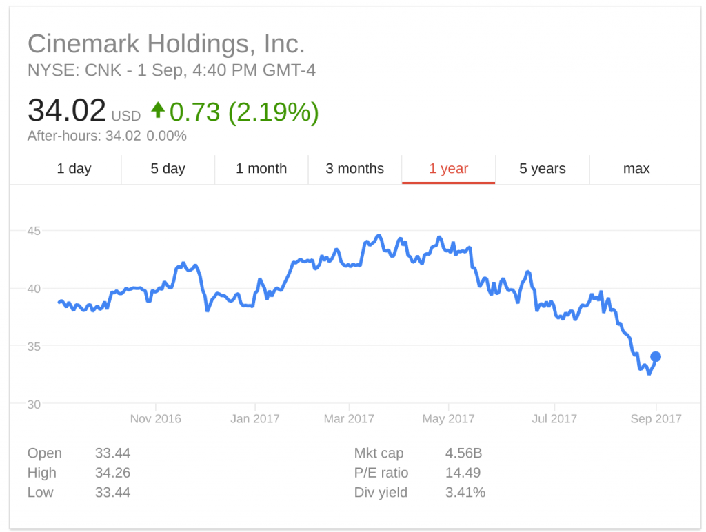Cinemark shares 1Y 2016-2017. (source: Google Finance)