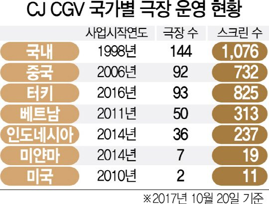 CGV in Korea, China, Turkey, Vietnam, Indonesia, Myanmar and USA. (chart: Yonhapnews)