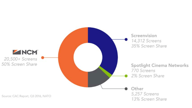 US cinema advertising. (chart: CAC)