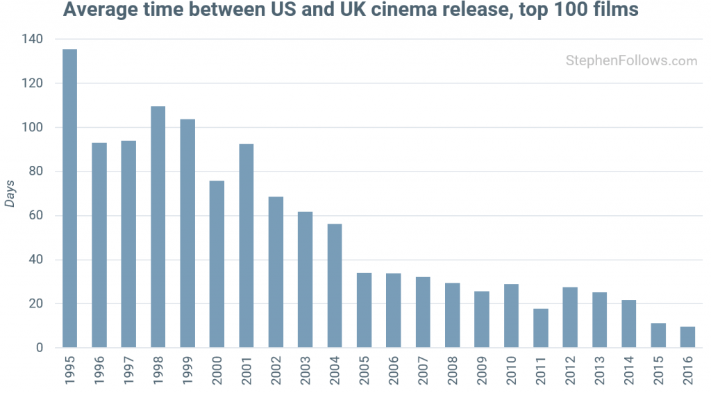 The trans-Atlantic cinema window is shrinking. (graph: Stephen Follows)