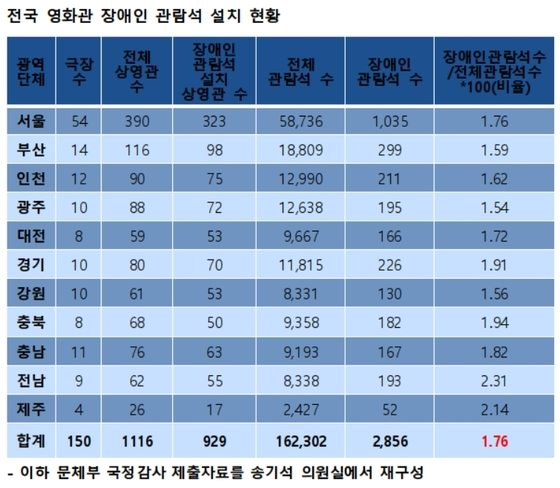 Korea disability access to cinemas. (source: Ministry of Culture, Sports and Tourism)