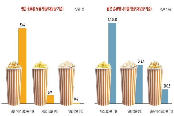 Korean cinema concessions. (Seoul Metropolitan Authority)