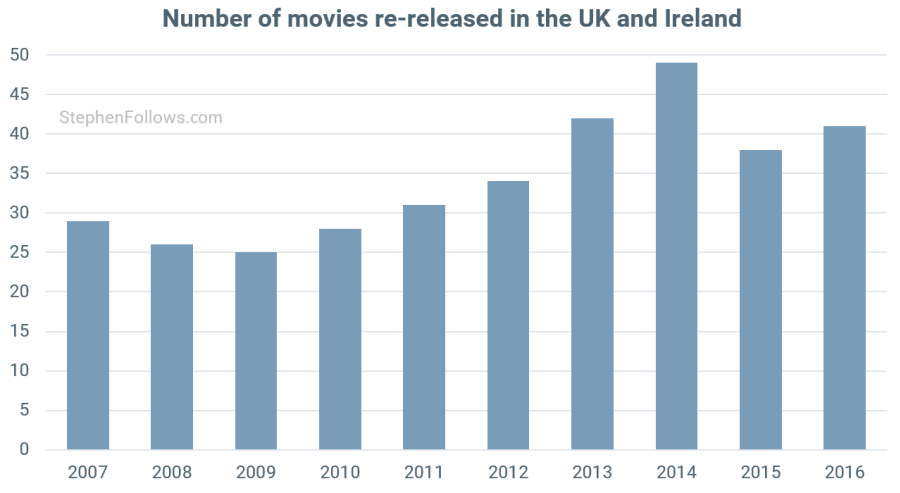 Movies re-releases in UK & Ie cinemas. (graph: Stephen Follows)