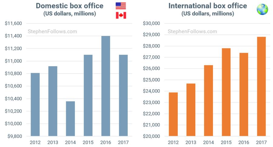 Domestic vs. Int'l BO 2012-2017. (graphics: Stephen Follows)