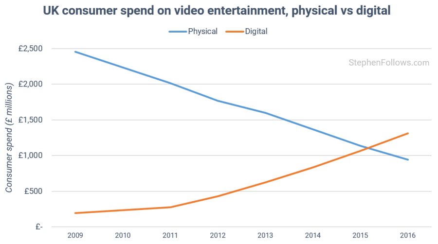 UK consumer spend on video. (chart: Stephen Follows)