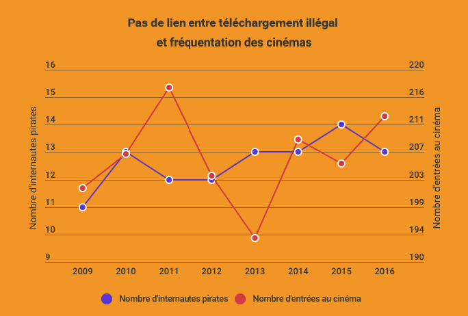Illegal downloading v. Cinema attendance in France. (graphic: Cineseries)