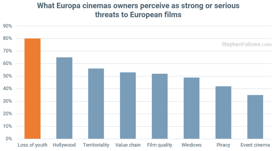 What European cinema owners fear. (graph: Stephen Follows)
