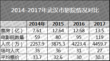 Wuhan cinema statistics. (source: Win Biz Network)