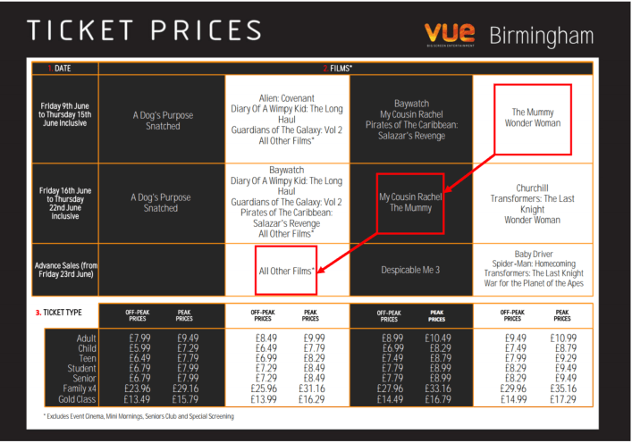 Vue's four-tier movie pricing grid - surging or discounting? (source: Smart Pricer / Vue Birmingham)