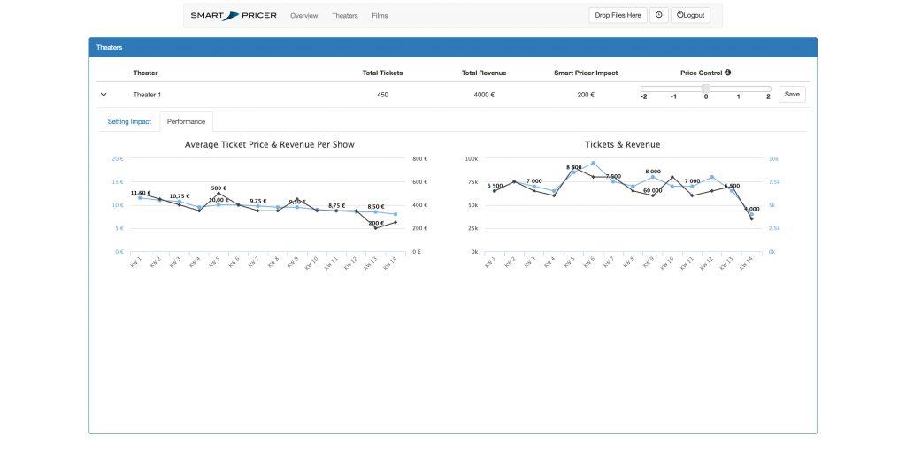 Smart Pricer's dynamic pricing. (image: Smart Pricer)