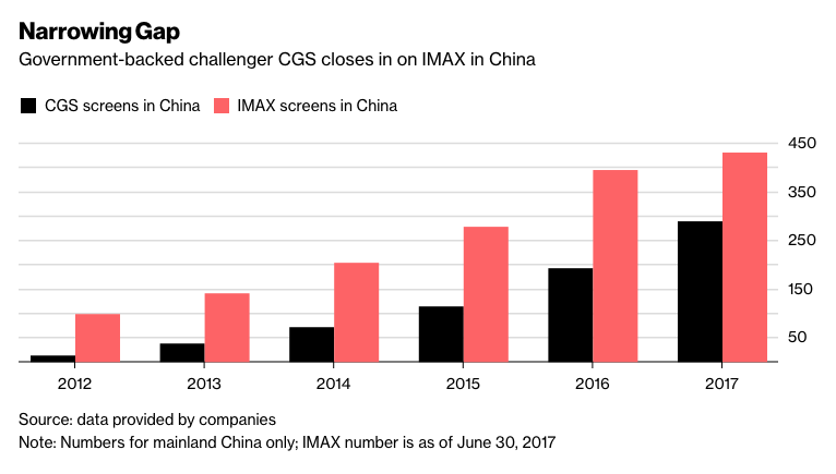 CGS v. Imax in Mainland China. (source: Bloomberg)