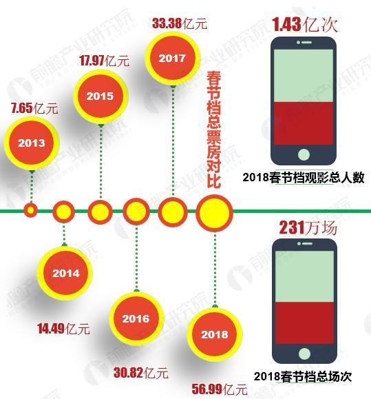 Chinese New Year BO growth. (graphics: Quinzhan)
