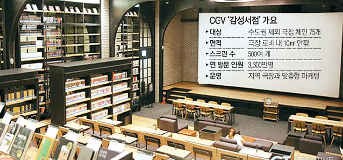 Screen and page - CJ CGV bookstore. (image: MK)