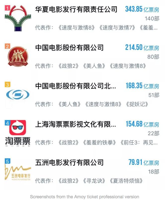 China 2017 BO top distributors