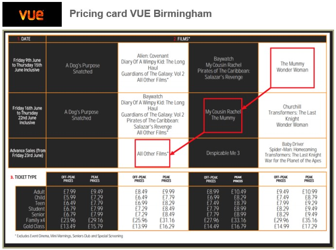 Exhibit 1: Illustration of VUE's four-tier movie pricing grid. (source: VUE Birmingham)