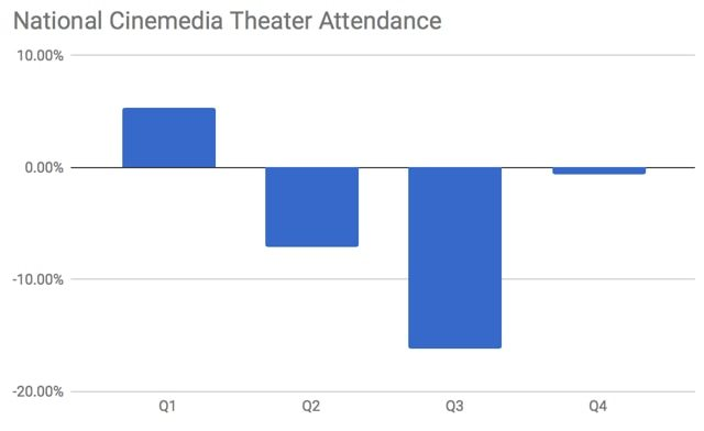NCM audience attendance 2017. (chart: Seeking Alpha)