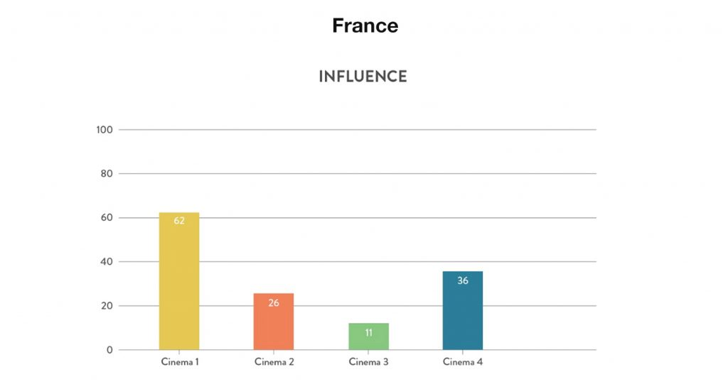 France cinemas Influence. (chart: Gruvi.tv)