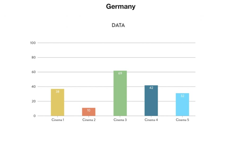 German cinemas Data. (chart: Gruvi.tv)