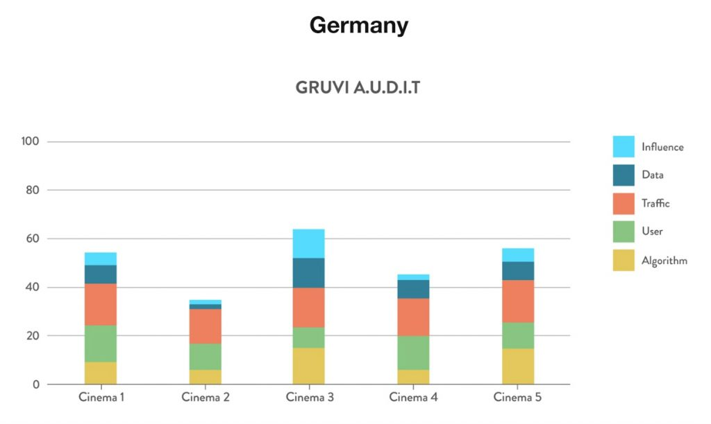 Gruvi A.U.D.I.T. Germany cinemas. (chart: Gruvi.tv)