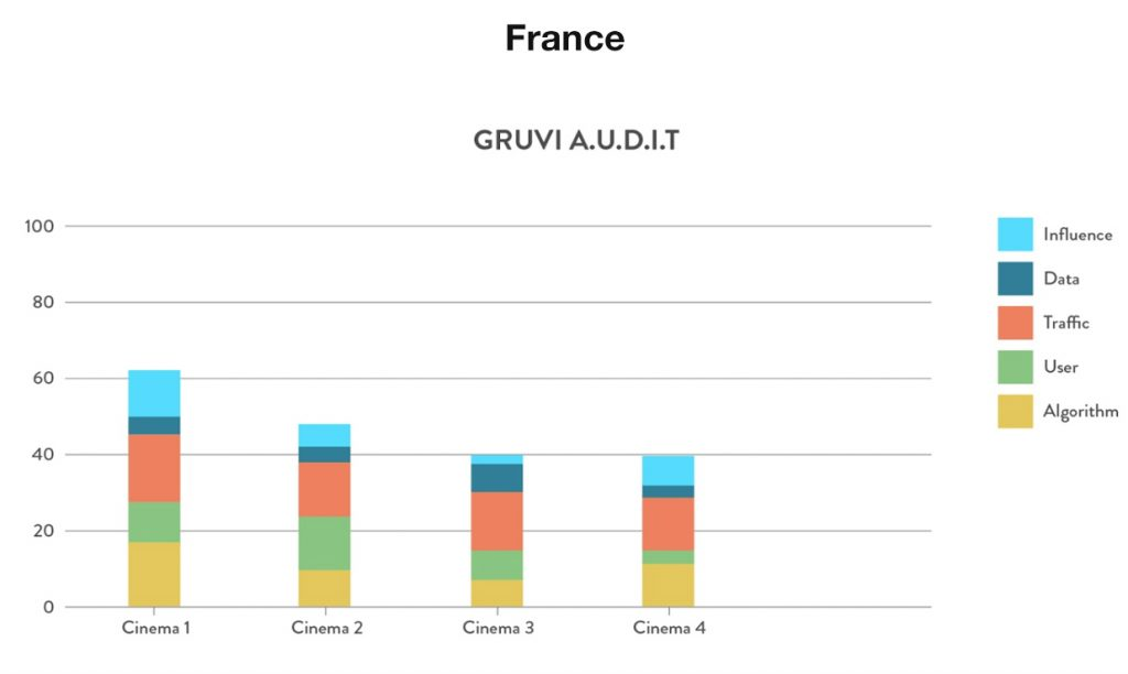 Gruvi A.U.D.I.T. France cinemas. (chart: Gruvi.tv)