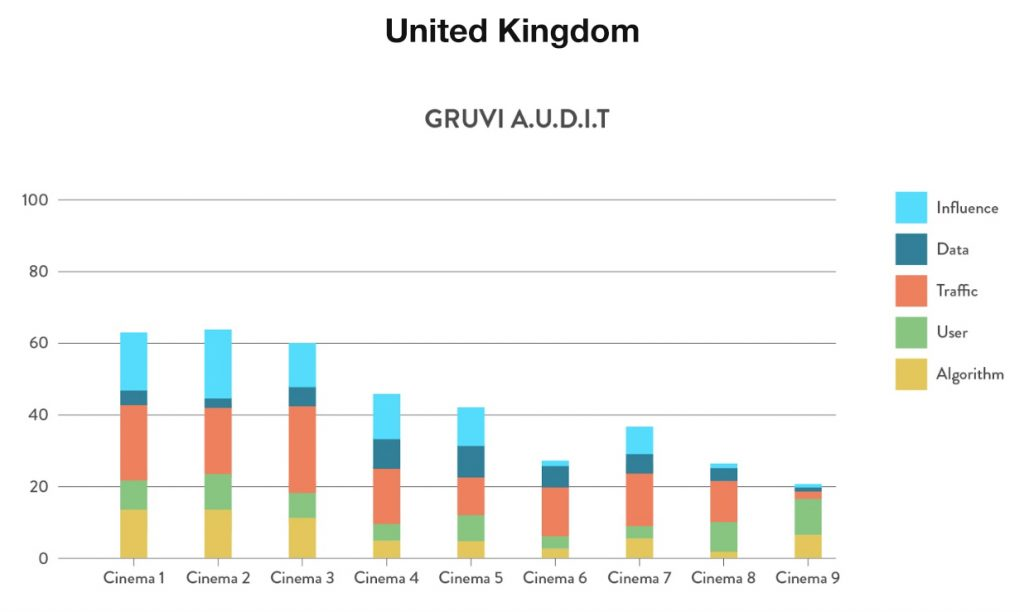 Gruvi A.U.D.I.T. United Kingdom cinemas. (chart: Gruvi.tv)