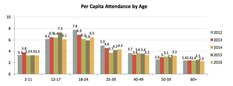 Per Capita Attendance by Age. (source: MPAA)