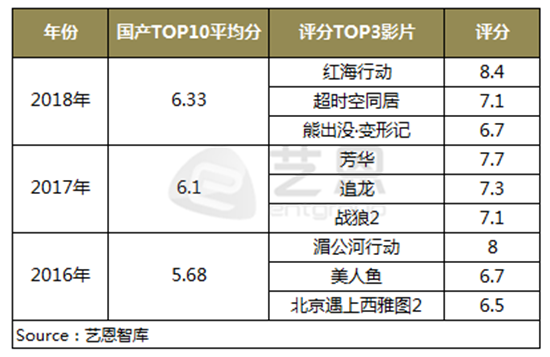 Douban rating of Top Chinese films 2016-2018 (chart: Ent Group)