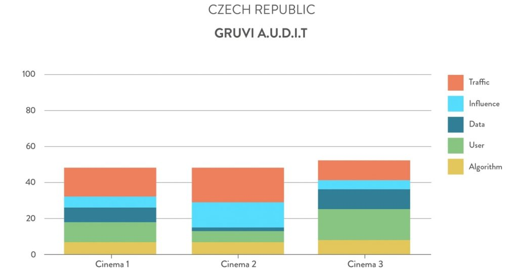 Gruvi A.U.D.I.T. Czech Republic cinemas. (chart: Gruvi.tv)