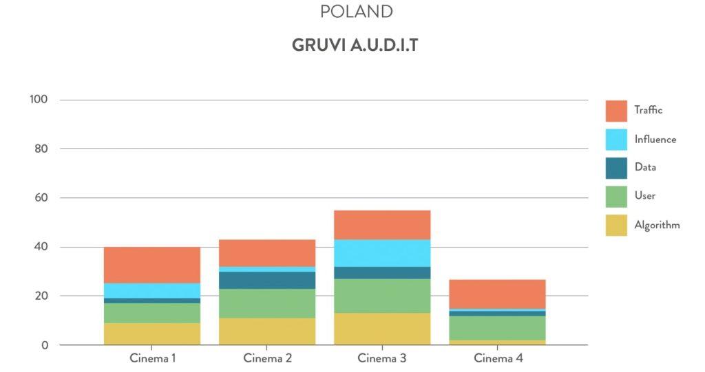 Gruvi A.U.D.I.T. Poland cinemas. (chart: Gruvi.tv)
