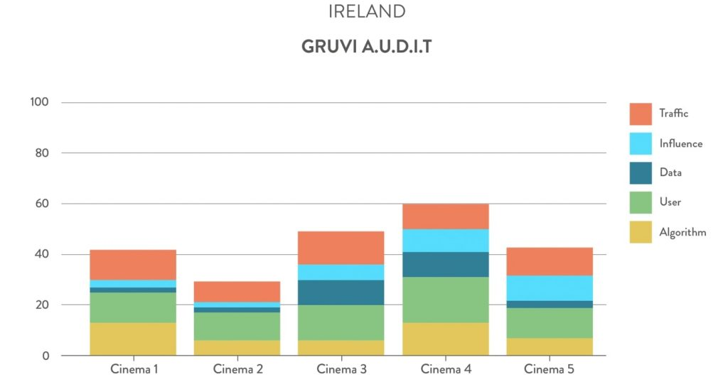 Gruvi A.U.D.I.T. Ireland cinemas. (chart: Gruvi.tv)