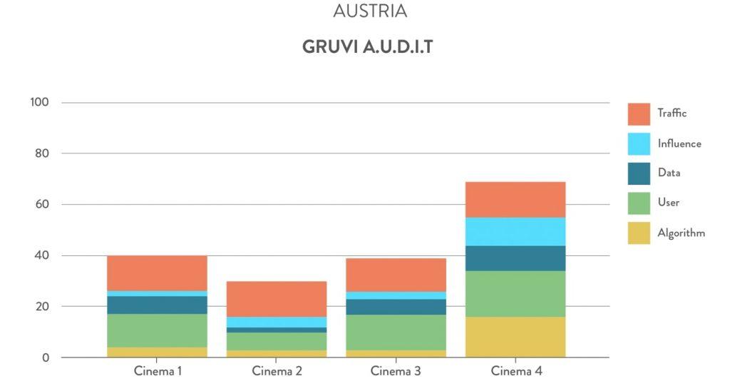 Gruvi A.U.D.I.T. Austria cinemas. (chart: Gruvi.tv)