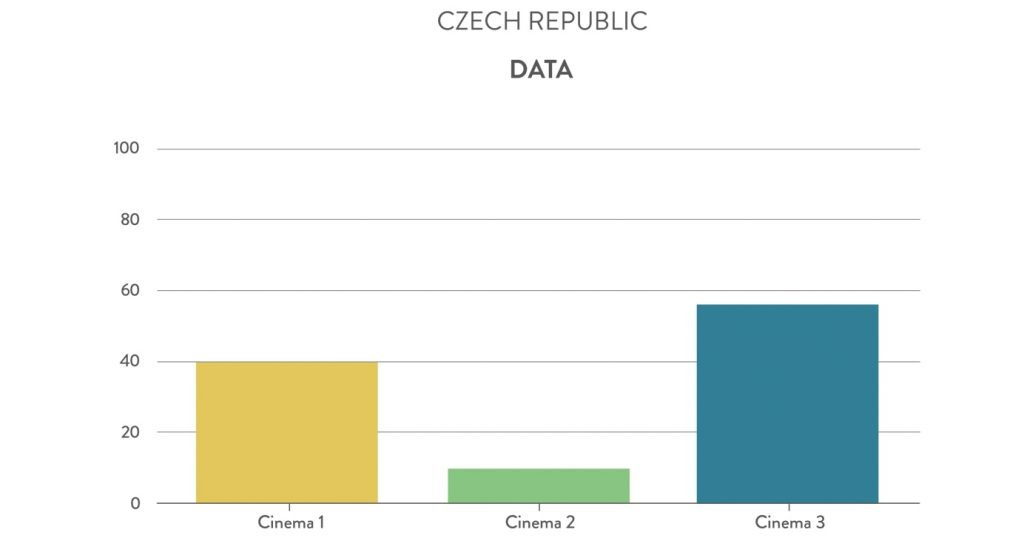 Czech Republic cinemas Data. (chart: Gruvi.tv)