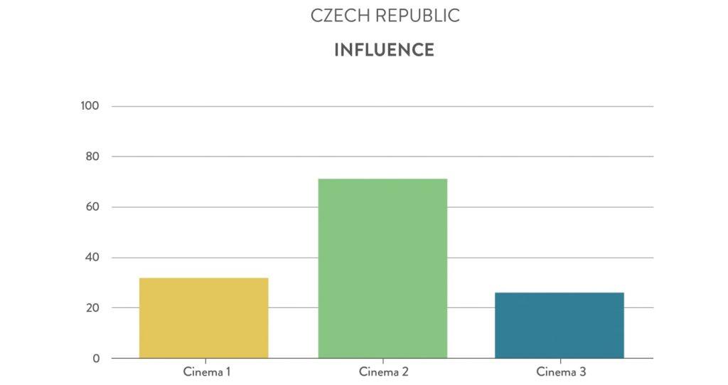 Czech Republic cinemas Influence. (chart: Gruvi.tv)