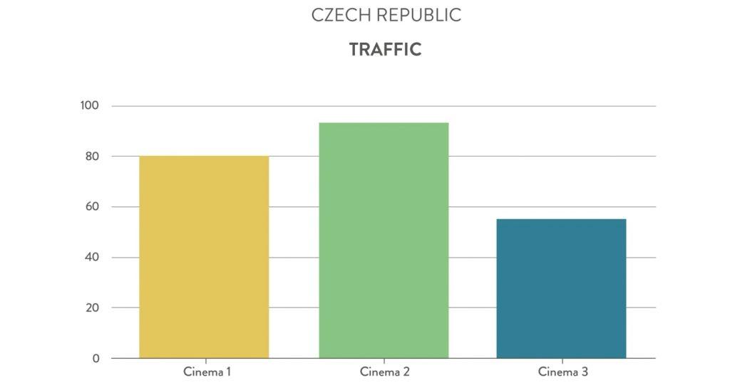 Czech Republic cinemas traffic. (chart: Gruvi.tv)