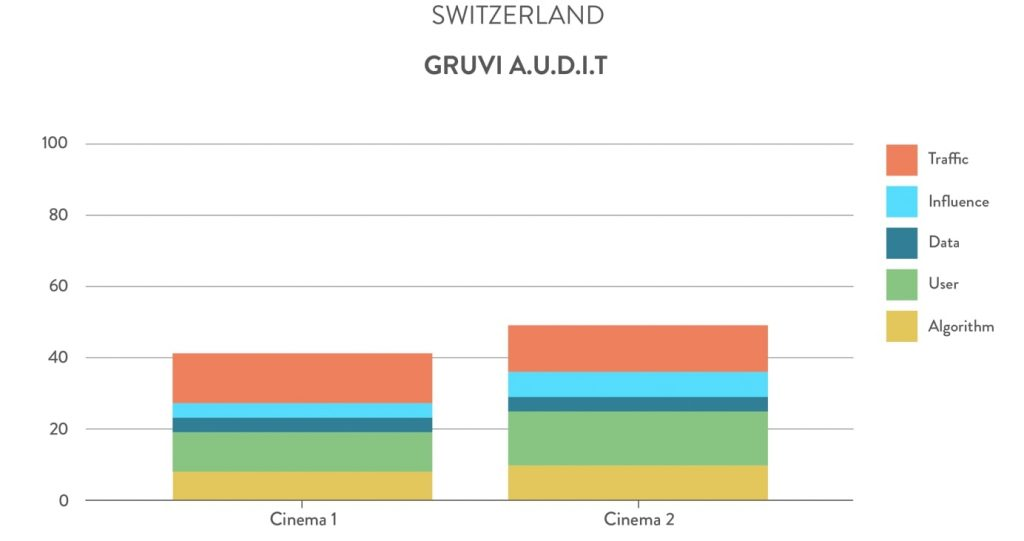 Gruvi A.U.D.I.T. Switzerland cinemas. (chart: Gruvi.tv)