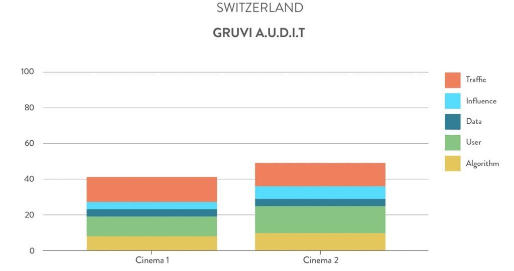 Gruvi A.U.D.I.T. Switzerland cinemas. (chart: Gruvi.tv)